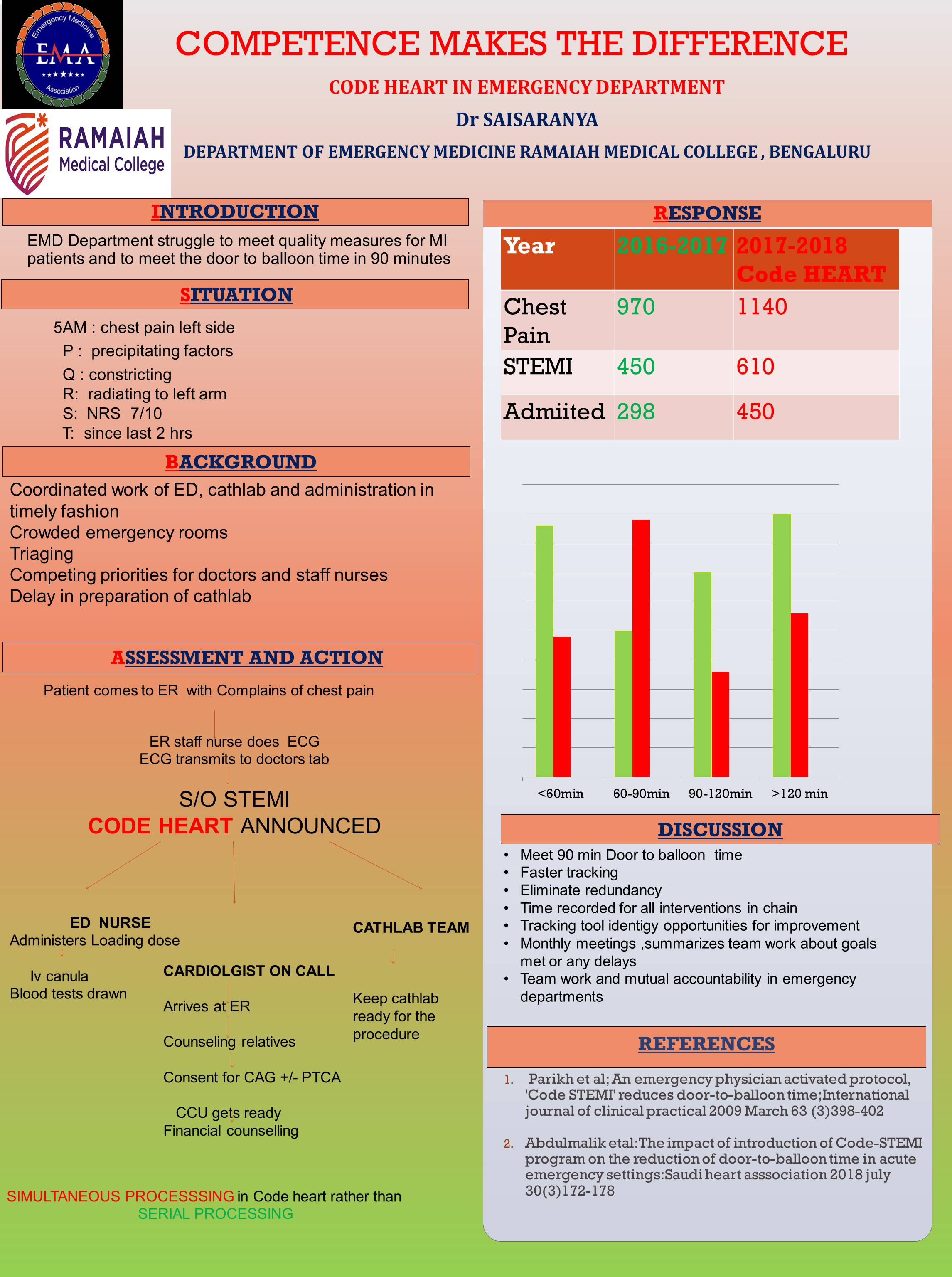 Emergency Medicine Day - Results from the Indian poster